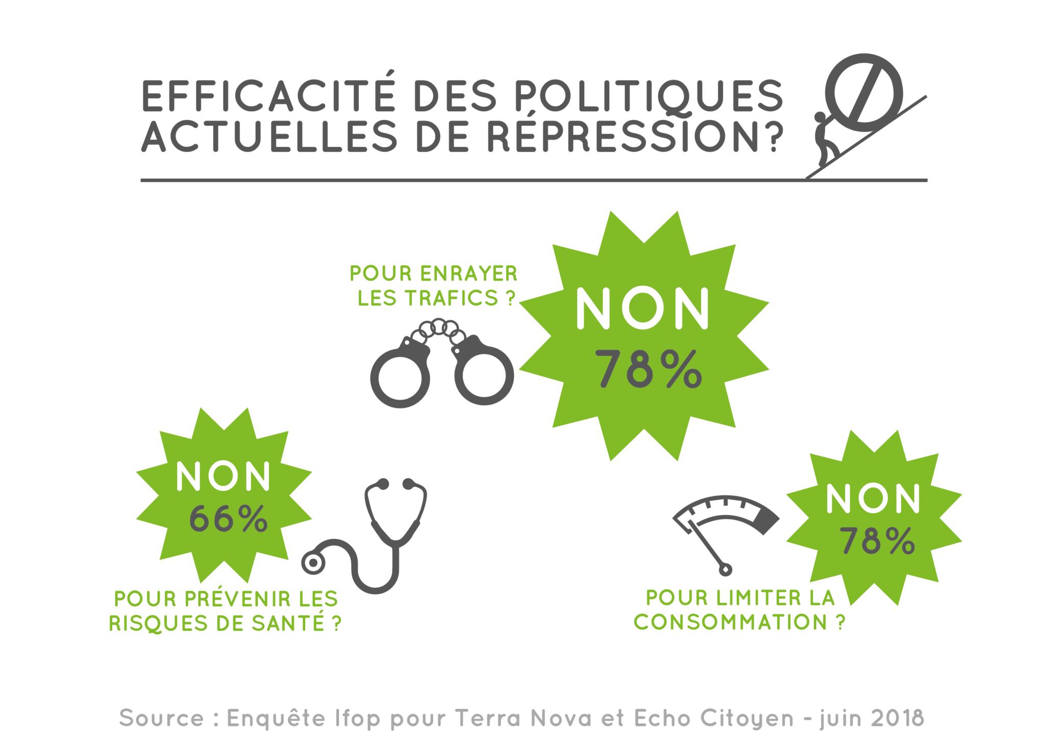 Les français disent oui au cannabis médical