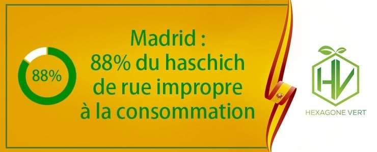 Madrid : 88% du haschich de rue impropre a la consommation