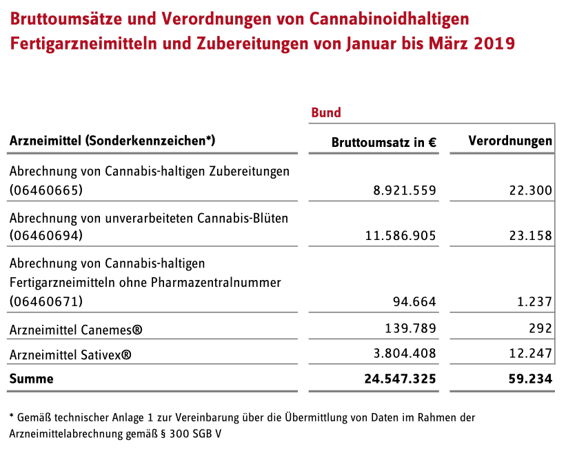 Allemagne prescription cannabis